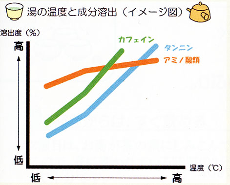 湯の温度と成分溶出図