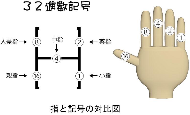 32進数記号と指の対比図