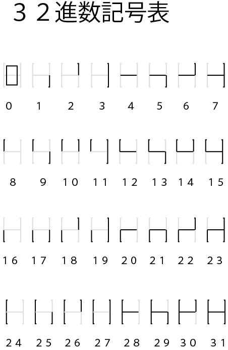 32進数記号表